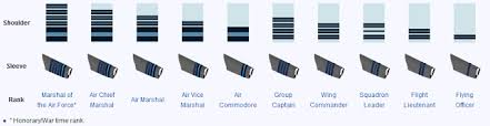 Indian Army Rank Structure Chart Ranks And Insignia Of Indian Army Navy Air Force Updated