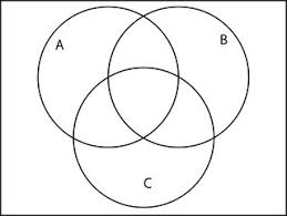 Venn Diagram Maker Discrete Math Venn Diagrams In Discrete Structures Mathematics Stack Exchange