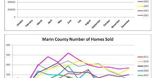 Marin County Tide Chart Marin County And Southern Sonoma County Home Sales