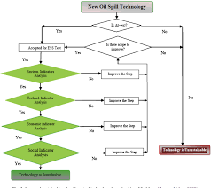 Figure 4 From A Sustainable Approach To Controlling Oil