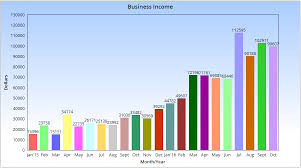 Monthly Income Chart My October 2016 Blog Income Report 99 607 18 Making