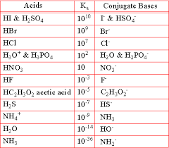 Acid And Base Chart 58 Meticulous Make A Chart That Compares Acids And Bases