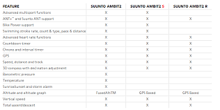 Suunto Ambit2 S With Heart Rate Monitor