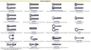 Bolt And Fastener Type Chart Doobybrain Com