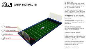 Football 2 Point Conversion Chart Arena Football League 101 Arena Football League