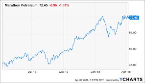 Rin Prices 2018 Chart Marathon Petroleum Nears A 52 Week High As Rin Prices