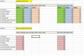 Vdi Chart Impact Id Numbers Chart