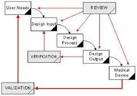 Design Control Process Flow Chart Write Design Control Procedures Medical Device Academy How
