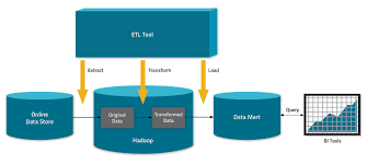 big data s new use cases transformation active archive and figure 3 source systems > hadoop > do t in hadoop > parallel copy to db > do q in db