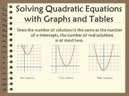 solving quadratic equations with graphs and tables