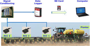 Field Scale Row Unit Vibration Affecting Planting Quality