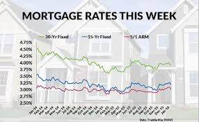 30 Yr Fixed Mortgage Rates Daily Chart Mortgage Ratess Current Va Mortgage Rates