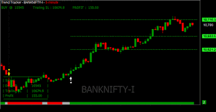 Best Buy Sell Signal Software Nifty Banknifty Futures Mcx