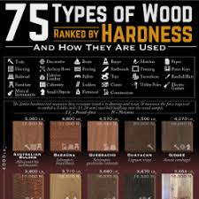 Best Firewood To Burn Chart 75 Types Of Wood Ranked By Janka Hardness And How They Are Used