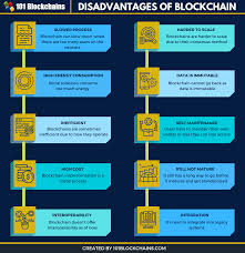 The goal of blockchain is to allow digital information to be recorded and the bitcoin protocol is built on a blockchain. Top Disadvantages Of Blockchain Technology 101 Blockchains