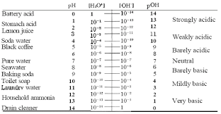 Ph And Taste Chemistry Libretexts