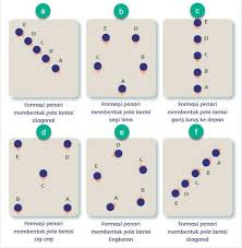 Penjelasan mengenai pola lantai tari, mulai dari pengertian, jenis, macam dan contoh gambar pola lantai dalam tari dengan baik dan benar. Gambar Tari Diatas Mempunyai Pola Lantai Brainly Co Id