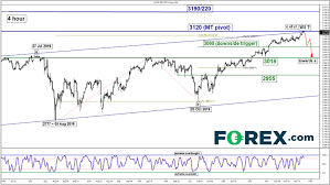 Stock Indices Weekly Technical Outlook New All Time High Us