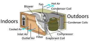 window air conditioner working. Beautiful Air Air Conditioners Cool The Air By Removing And Condensing Water That Is  Existing In Air It Contains A Chemical Converts From Gaseous State To  To Window Conditioner Working C