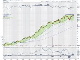 5 Stocks To Watch Gmed Ibkr Infn Jazz Ksu Investing Com