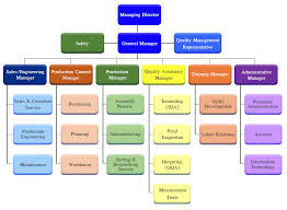 Organization Chart Unity Electronics Co Ltd