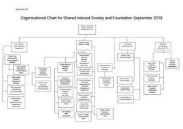 Appendix 24 Organisation Chart September 2018 By Shared