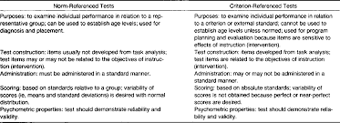 criterion referenced assessment table 1 from norm referenced and criterion referenced tests use in