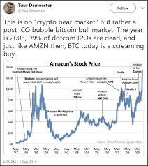 Audible Stock Chart Crypto Bull Like Amazon Stock Bitcoin Is A Screaming Buy
