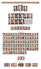Apostles Death Chart Lds Updated Lds General Authority Chart January 2018 Lds365