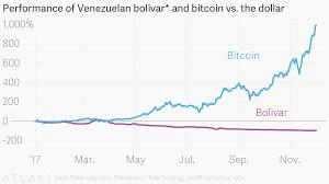 Performance Of Venezuelan Bolivar And Bitcoin Vs The Dollar