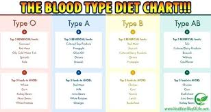 Unfolded Eat Right Your Blood Type Chart 8 Best Blood Type