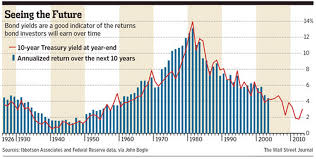 Bond Interest Rates Chart Bond Returns And Rising Interest Rates A Wealth Of Common
