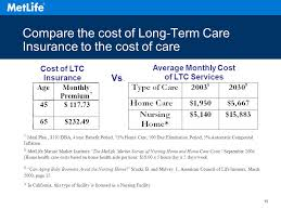 19 compare the cost of long term care insurance to the cost of care cost