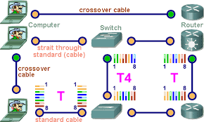 utp stp communication cable straith through and crossover cables in the network