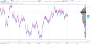 Marketscope Charts Indicators For Scalping With Fxcm Marketscope Weirimimus Tk