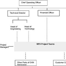 Mpi Organisational Chart Schematic Organizational Structure For Gkn Aerospace