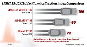 Snow Tire Comparison Chart See Wheels On My Car At Tire Rack