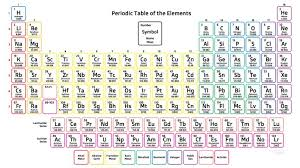 Chemistry Chart Elements Names Periodic Table Definition In Chemistry