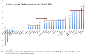 True Economics 9 9 19 Ireland And Oecd Income Tax Rates