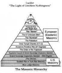 The Secrets Of Freemasonry Revealed Propheticalert