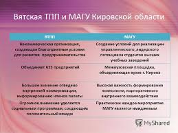 Презентация на тему Отчет по практике в отделе информации и  6 Вятская
