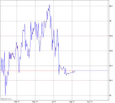 Agnc Investment Corp Cumulative Preferred Series A Stock