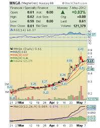 Otc Stocks On The Move Magnegas Mnga Is On Fire Aim