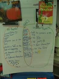 Pumpkin Venn Diagram Comparing Two Books Ms Rice Pirates