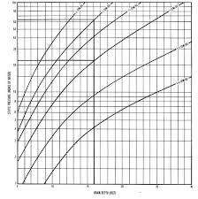 Cfm Per Ton Chart Expository Cfm Per Ton Chart 2019