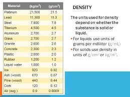 Density Ppt Download