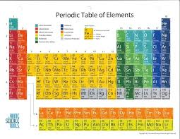 Glossy Periodic Table of the Elements, 8 1/2