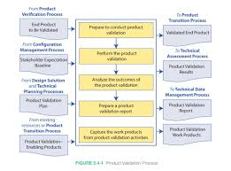 Control Of Nonconforming Product Flow Chart 5 4 Product Validation Nasa