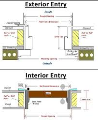 drywall thickness exterior wall. to know what the wall thickness is simply measure a door jamb. it spans width of framing and drywall on both sides. exterior quora