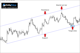 3 Forex Candlestick Patterns To Boost Your 2019 Profits